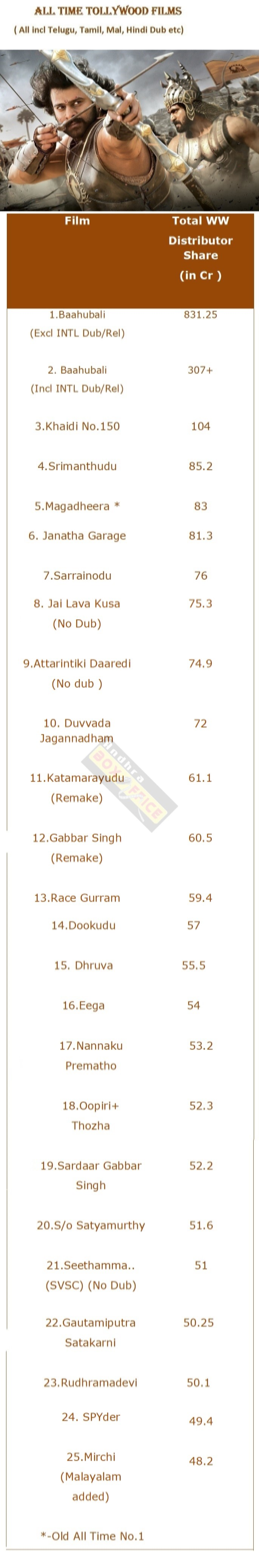 All Time Top Tollywood s incl Dub ABO Its Box fice Forum